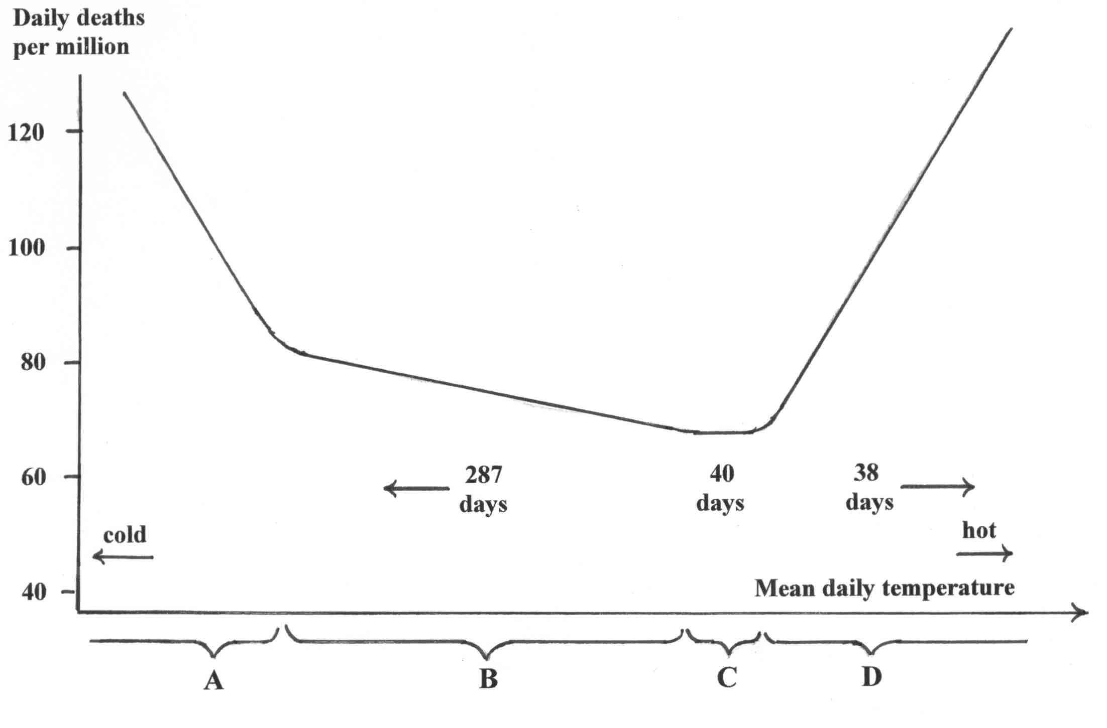 Relation between daily temperature and daily death rate